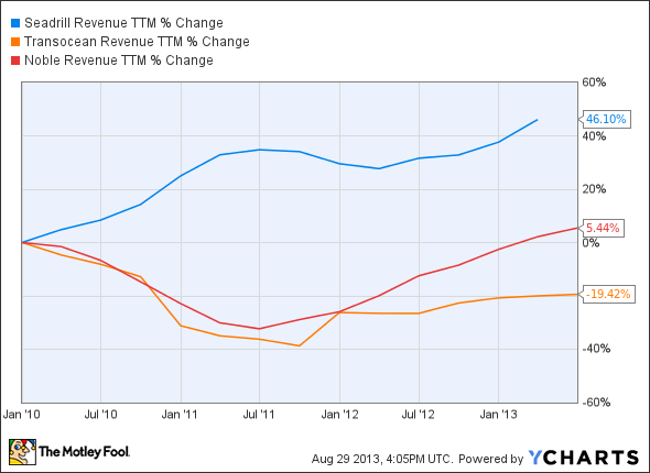 SDRL Revenue TTM Chart