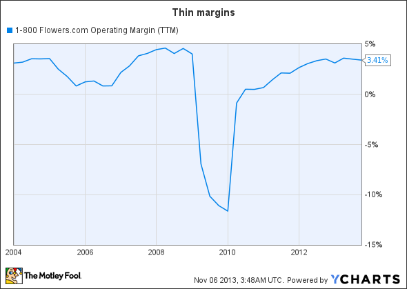 FLWS Operating Margin (TTM) Chart