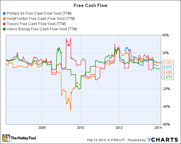PSX Free Cash Flow Yield (TTM) Chart