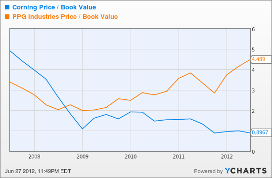 GLW Price / Book Value Chart