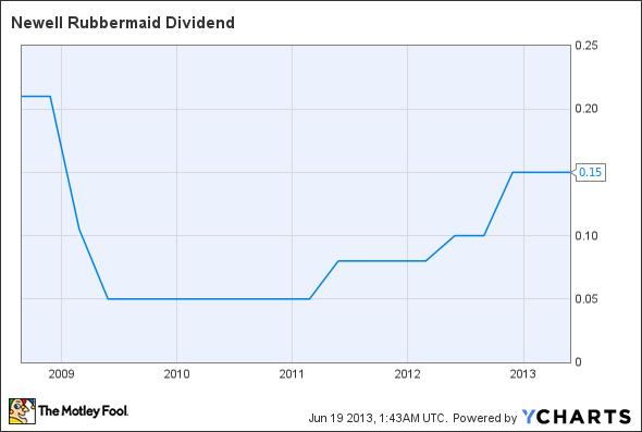 NWL Dividend Chart