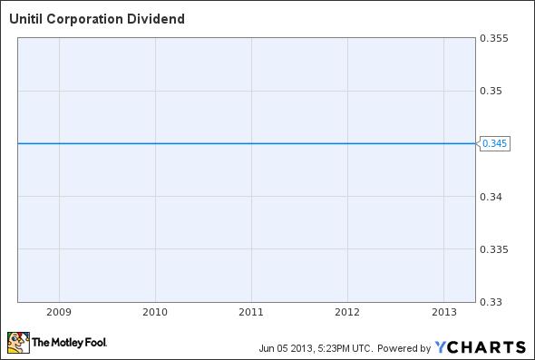 UTL Dividend Chart