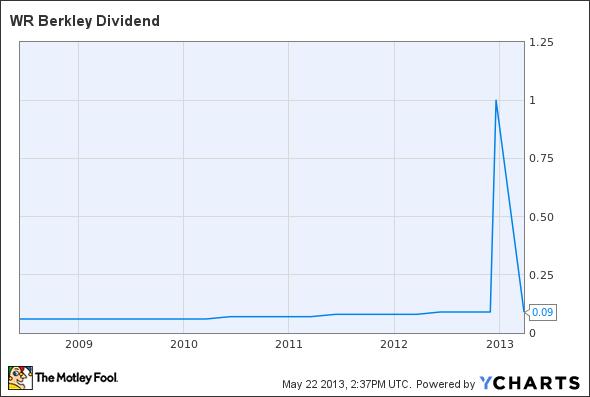 WRB Dividend Chart