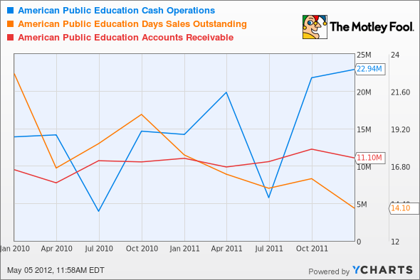 APEI Cash Operations Chart