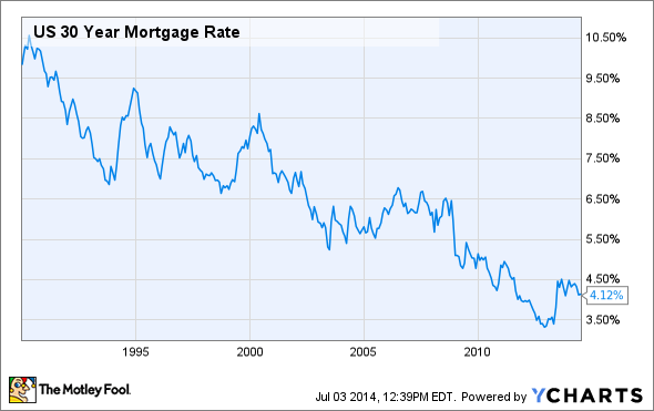 Don t let low 30 year mortgage rates make you buy a house too soon