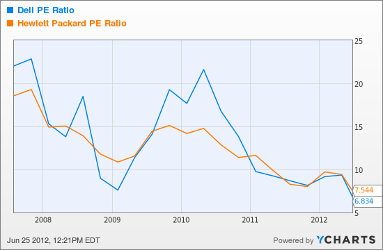 DELL PE Ratio Chart