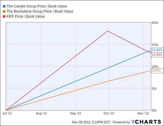 CG Price / Book Value Chart