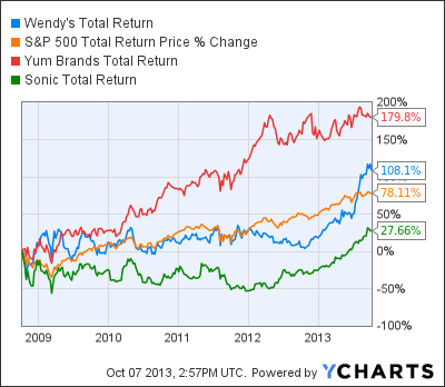 WEN Total Return Price Chart