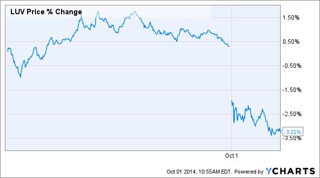 LUV Price Chart
