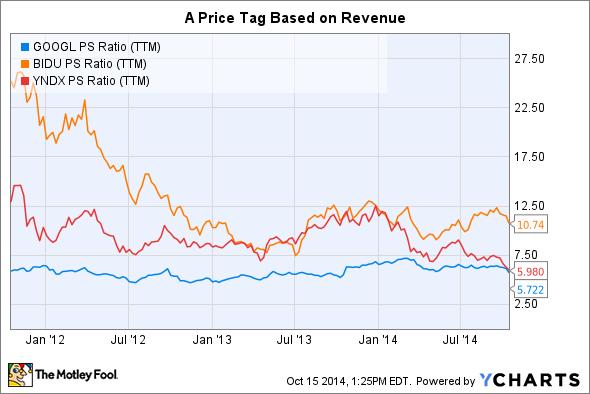 GOOGL PS Ratio (TTM) Chart