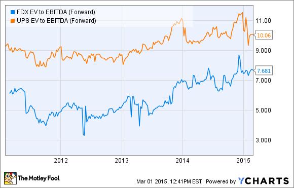 FDX EV to EBITDA (Forward) Chart