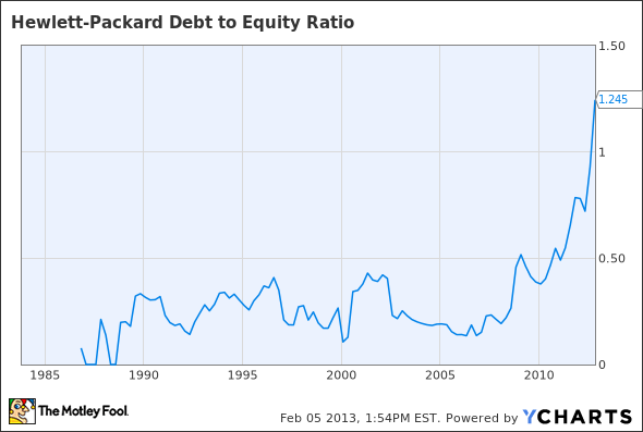 HPQ Debt to Equity Ratio Chart