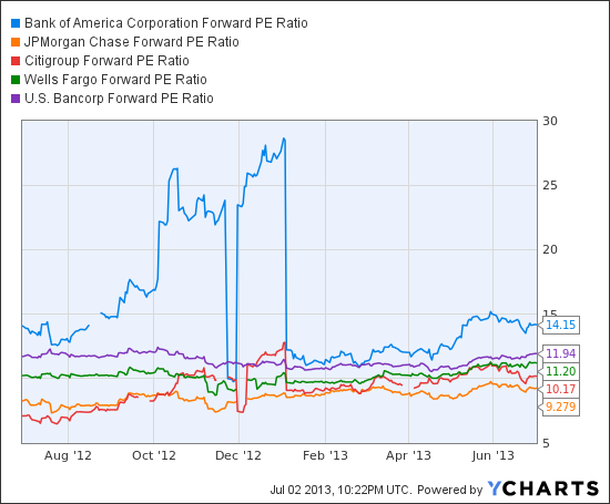 BAC Forward PE Ratio Chart