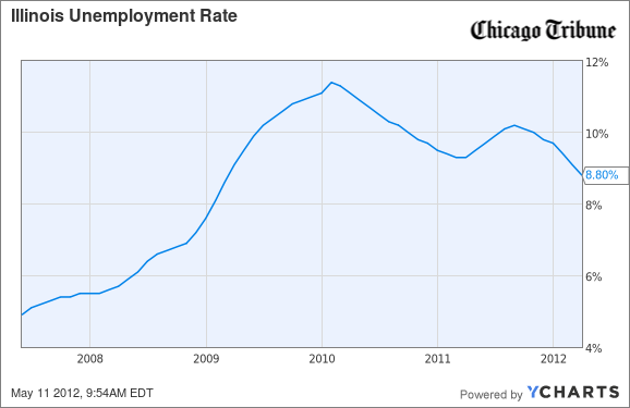 Illinois Unemployment Rate Chart
