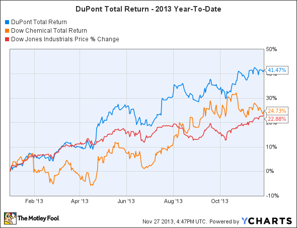 DD Total Return Price Chart