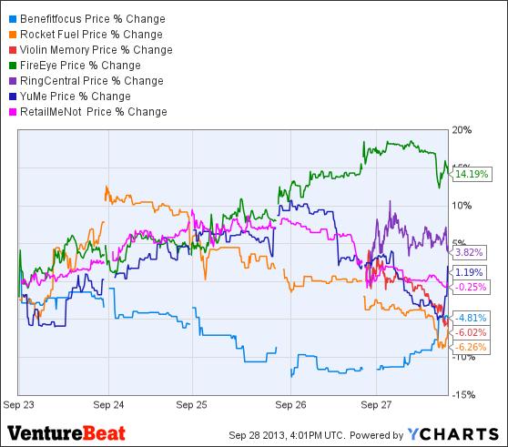 BNFT Chart