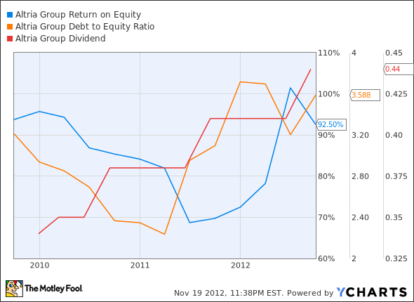 MO Return on Equity Chart