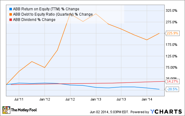 ABB Return on Equity (TTM) Chart