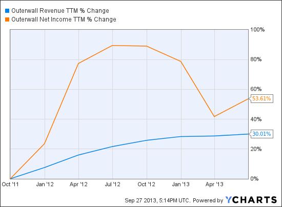 OUTR Revenue TTM Chart