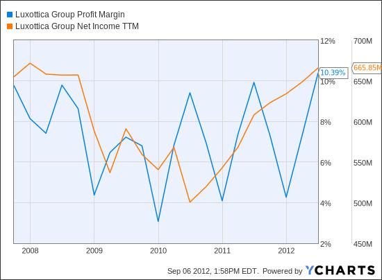 LUX Profit Margin Chart