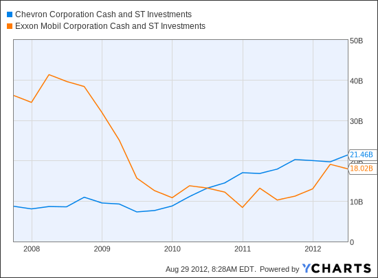 CVX Cash and ST Investments Chart
