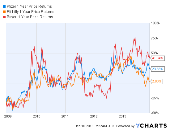PFE 1 Year Price Returns Chart