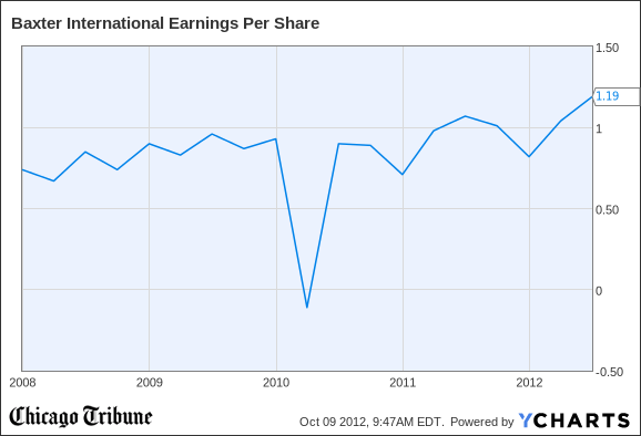 BAX Earnings Per Share Chart