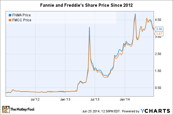 FNMA Chart