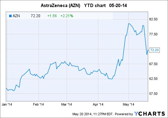 AZN Chart