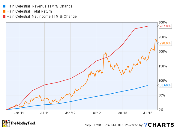 HAIN Revenue TTM Chart