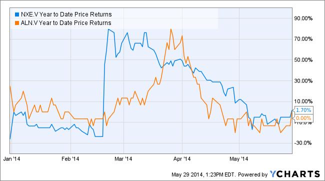 NXE Year to Date Price Returns Chart