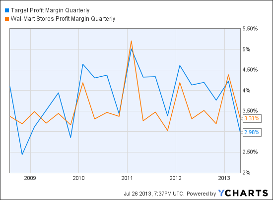 TGT Profit Margin Quarterly Chart