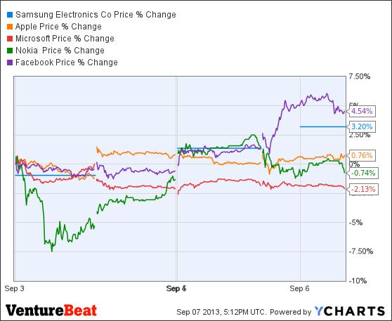 SSNLF Chart