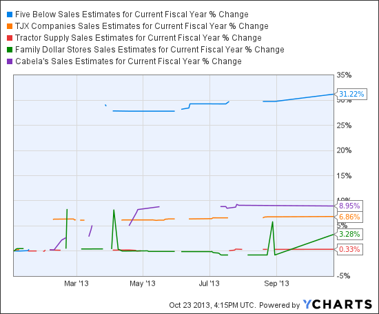 FIVE Sales Estimates for Current Fiscal Year Chart