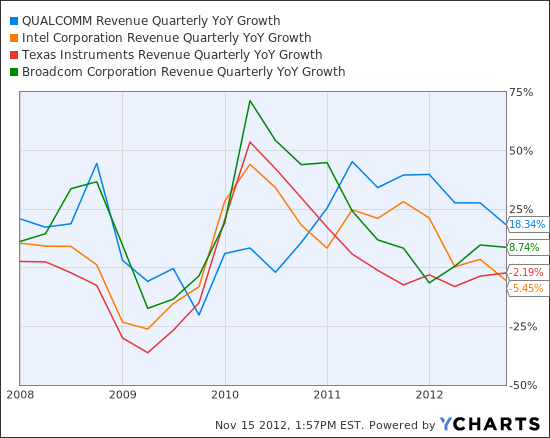 QCOM Revenue Quarterly YoY Growth Chart