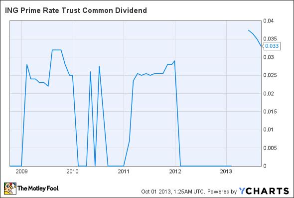 PPR Dividend Chart