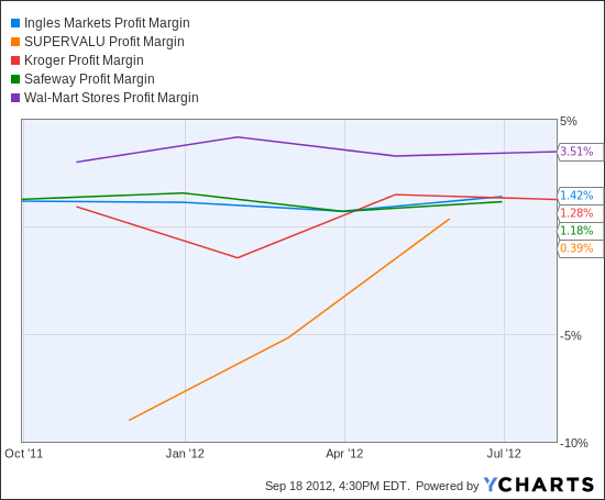 IMKTA Profit Margin Chart