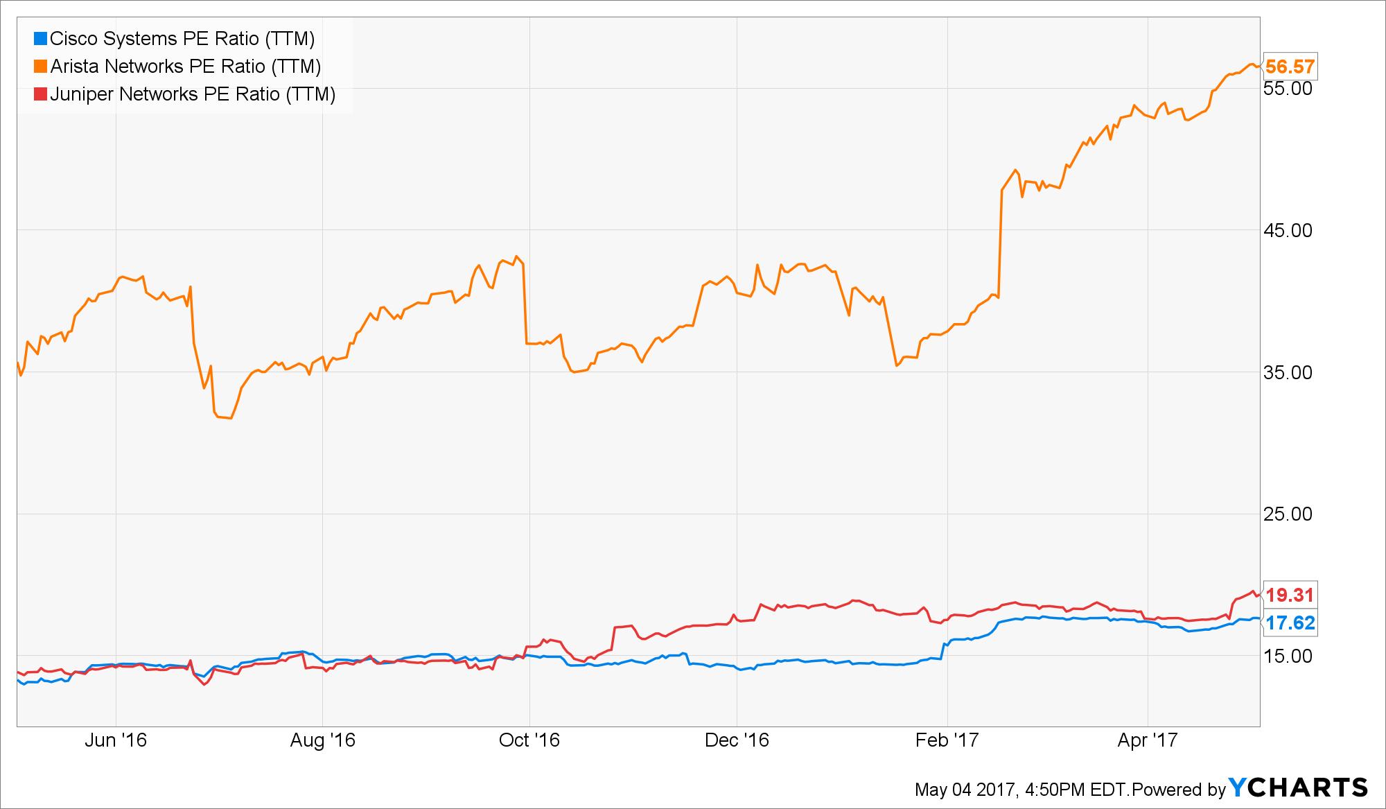 CSCO PE Ratio (TTM) Chart