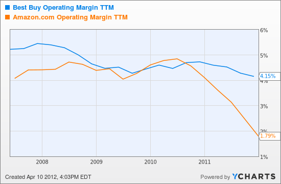 BBY Operating Margin TTM Chart