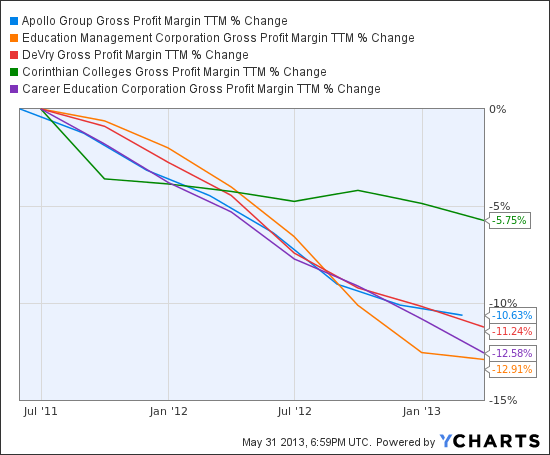 APOL Gross Profit Margin TTM Chart