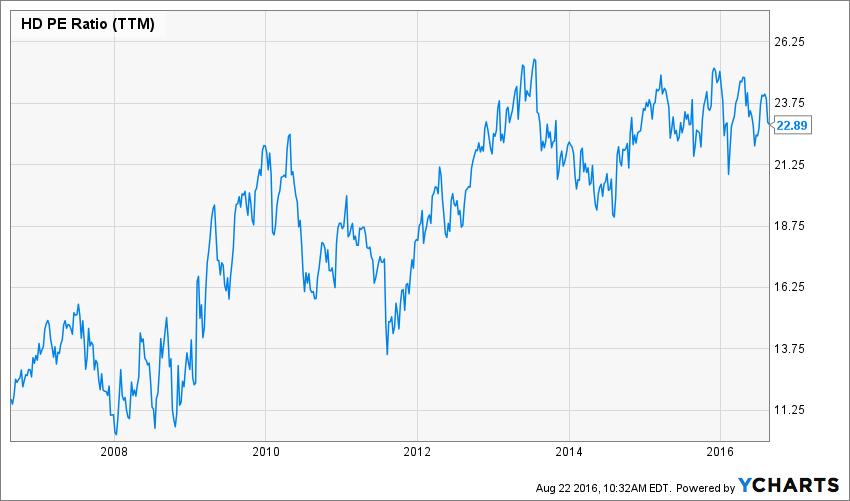 HD PE Ratio (TTM) Chart