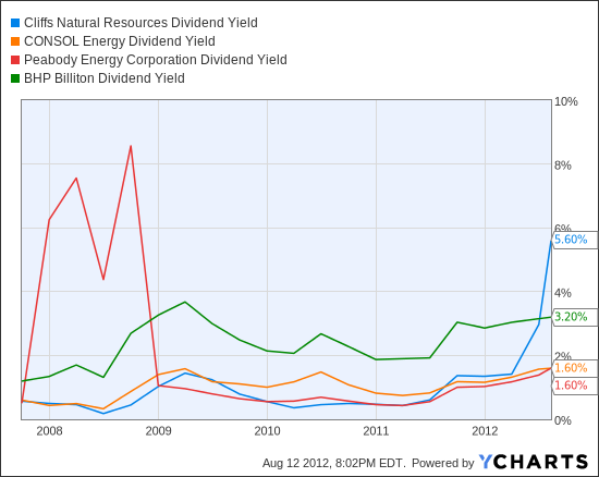 CLF Dividend Yield Chart