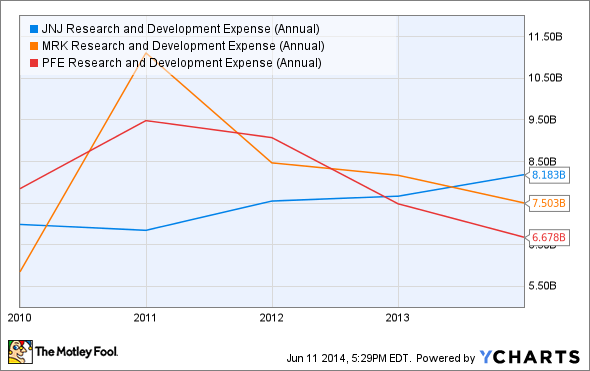 JNJ Research and Development Expense (Annual) Chart