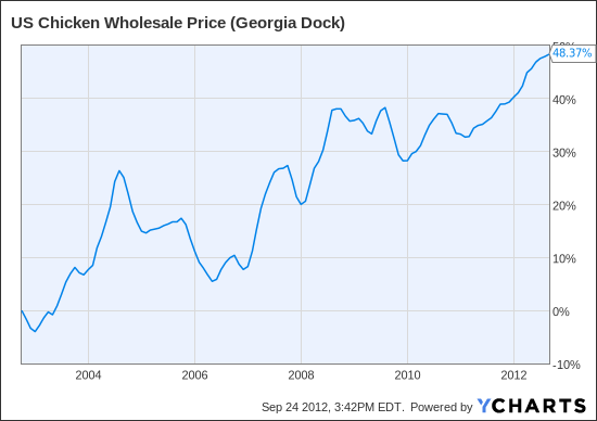 US Chicken Wholesale Price (Georgia Dock) Chart