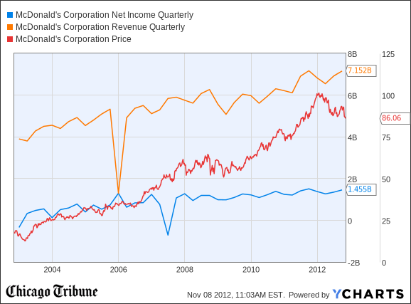 MCD Net Income Quarterly Chart