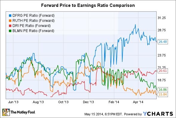 DFRG PE Ratio (Forward) Chart