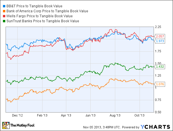 BBT Price to Tangible Book Value Chart