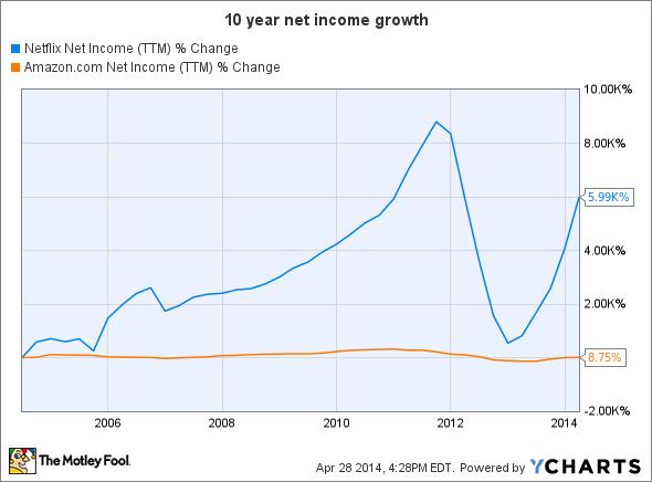NFLX Net Income (TTM) Chart
