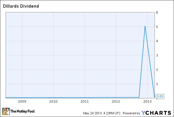 DDS Dividend Chart