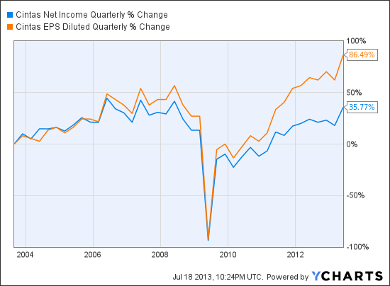CTAS Net Income Quarterly Chart